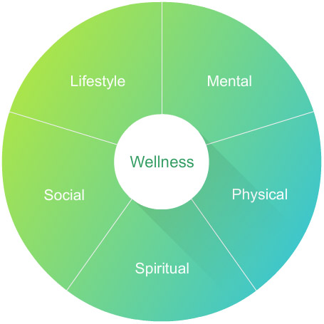 Wellness Dimensions